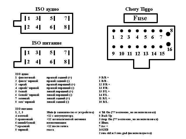Автомагнитолы схемы разъемов