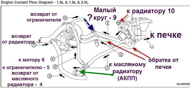 Система охлаждения двигателя схема чери