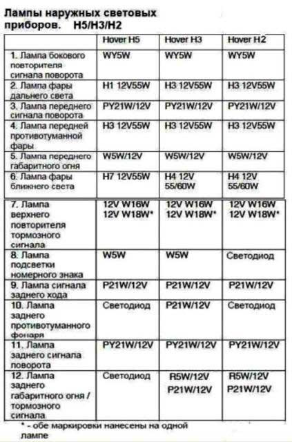 Какие лампочки (галоген) поставить на ближний в Н5 (Страница 1) - Общие вопросы эксплуатации - Нижегородский Ховер