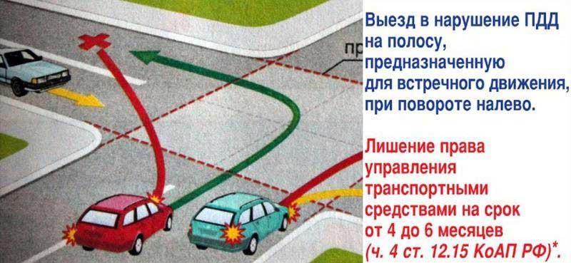 При повороте на право в какую полосу обязан повернуть водитель думаешь
